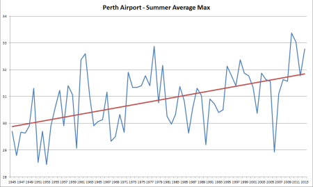 Perth Summer Average